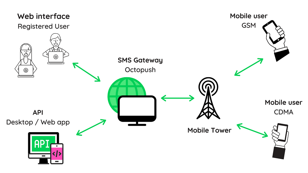 sms gateway infographic