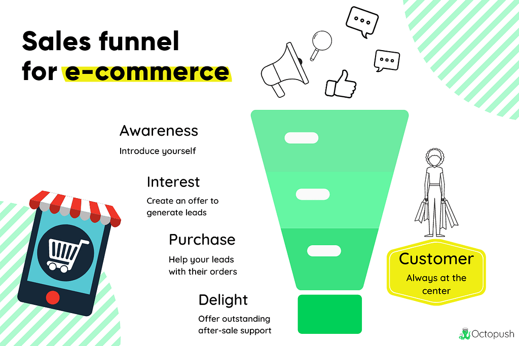 Sales Funnel for Ecommerce