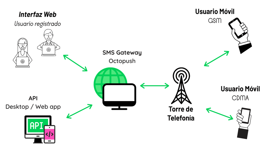 SMS gateway explanation in Spanish