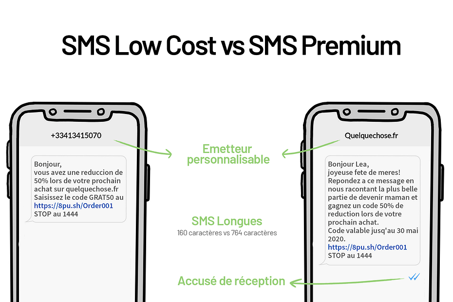 premium SMS vs lowcost sms comparaison infographie
